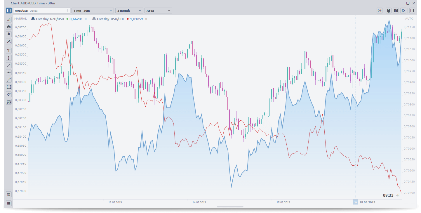 Use Quantower Chart overlays and compare several assets on the same chart