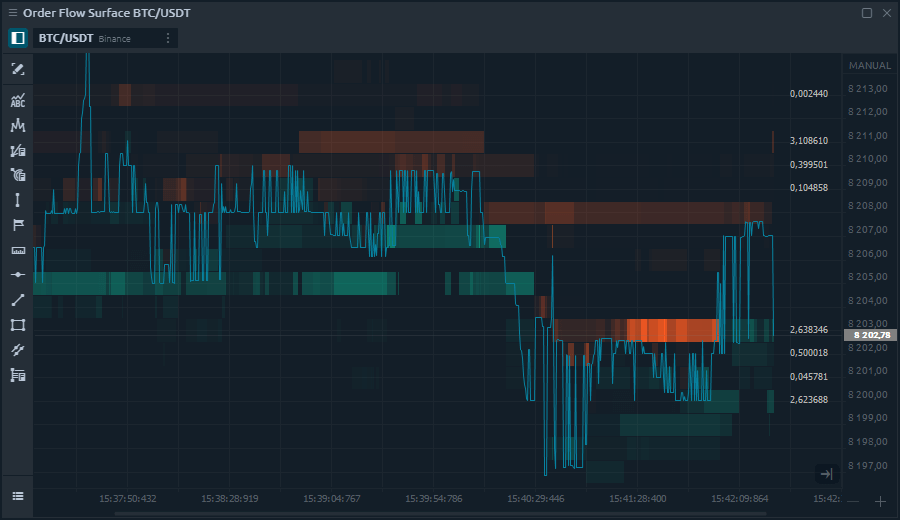 Market depth for trading on best price levels - Quantower