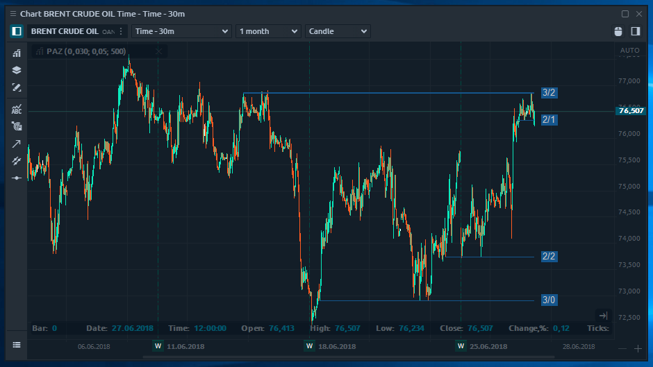Price action zone indicator in Quantower