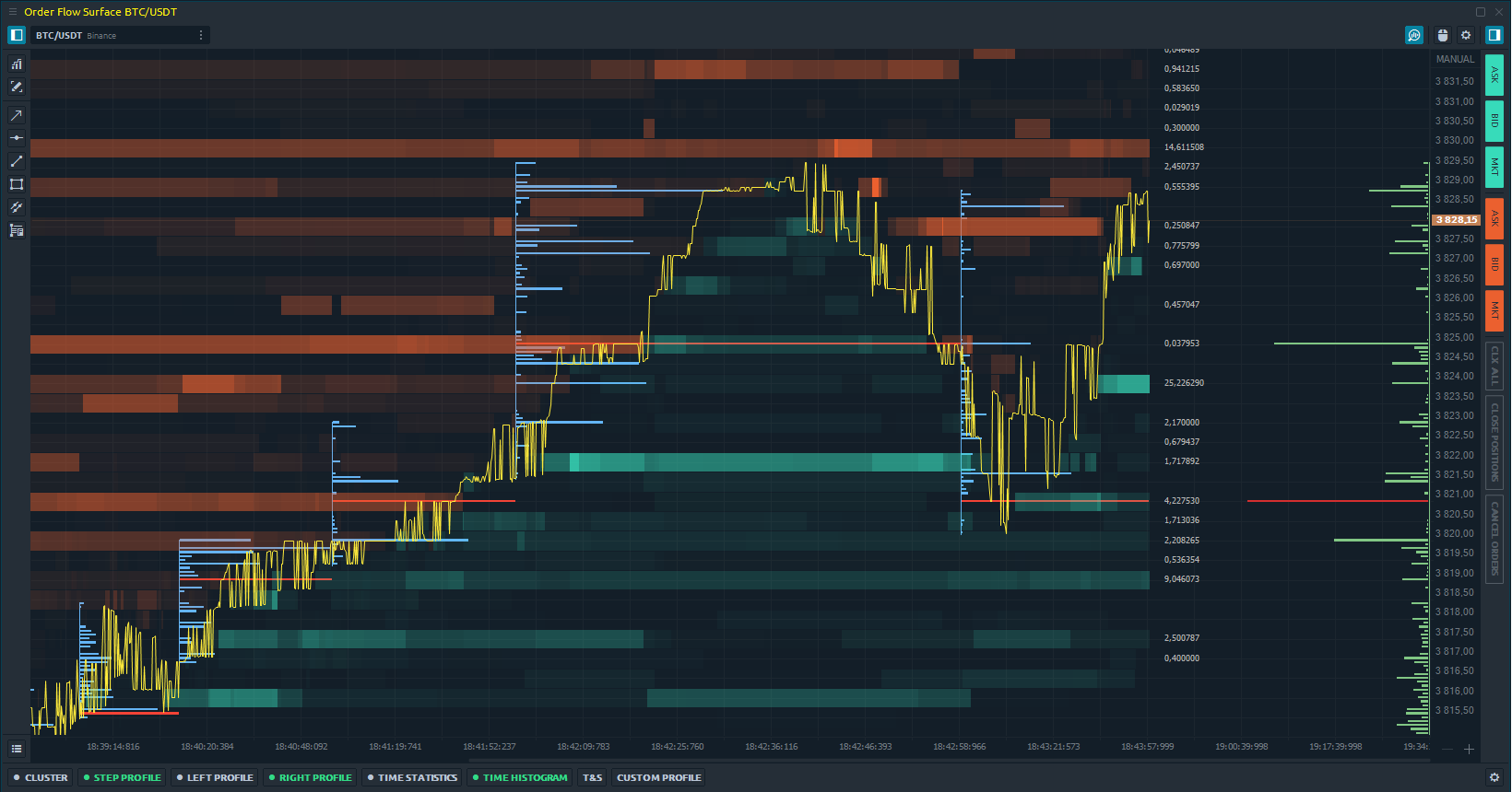 Added trading via Order Flow panel as well Volume analysis tools