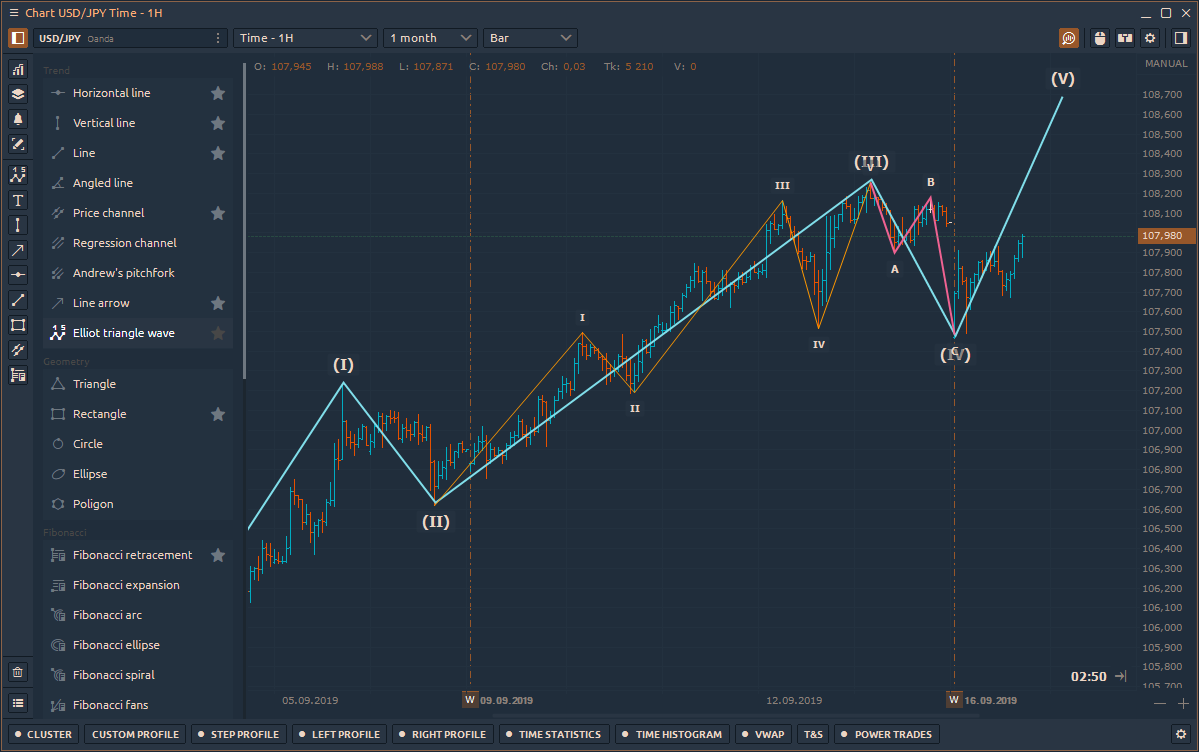 Elliot triangle wave drawing in Quantower platform