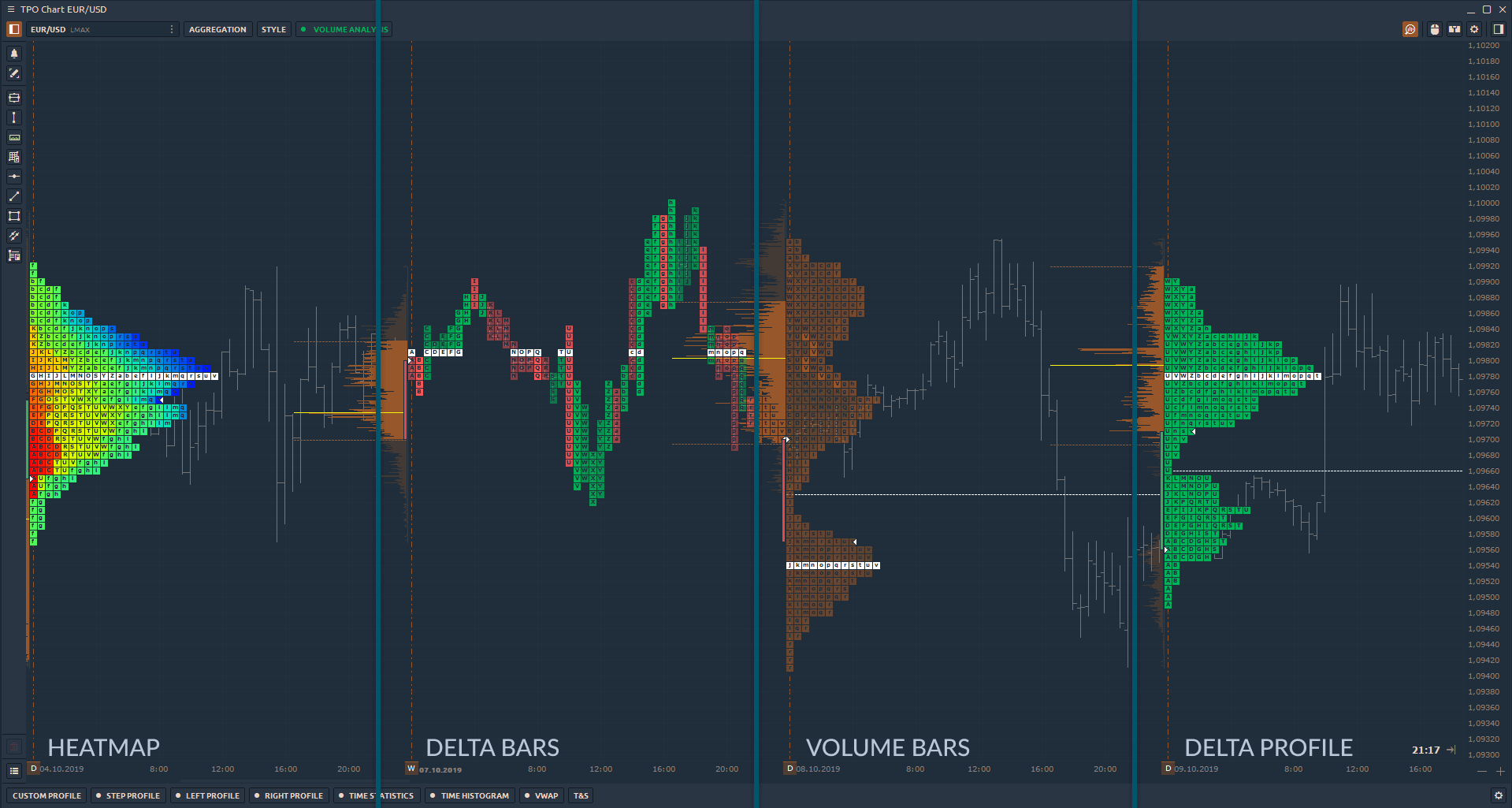 Various coloring modes for TPO Profiles Chart (Market Profile chart)